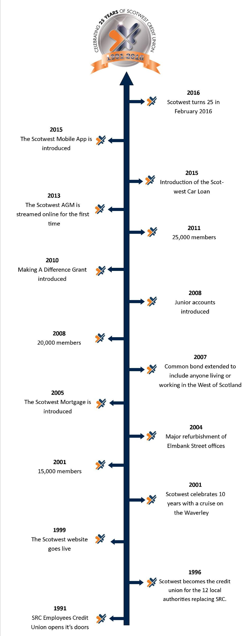 Scotwest Credit Union Timeline